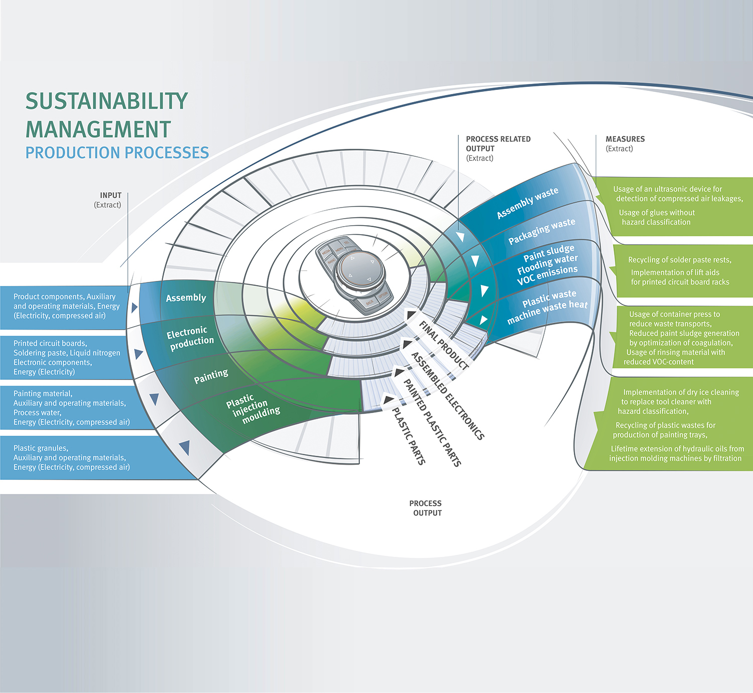 Sustainability, Manufacturing processes, HMI